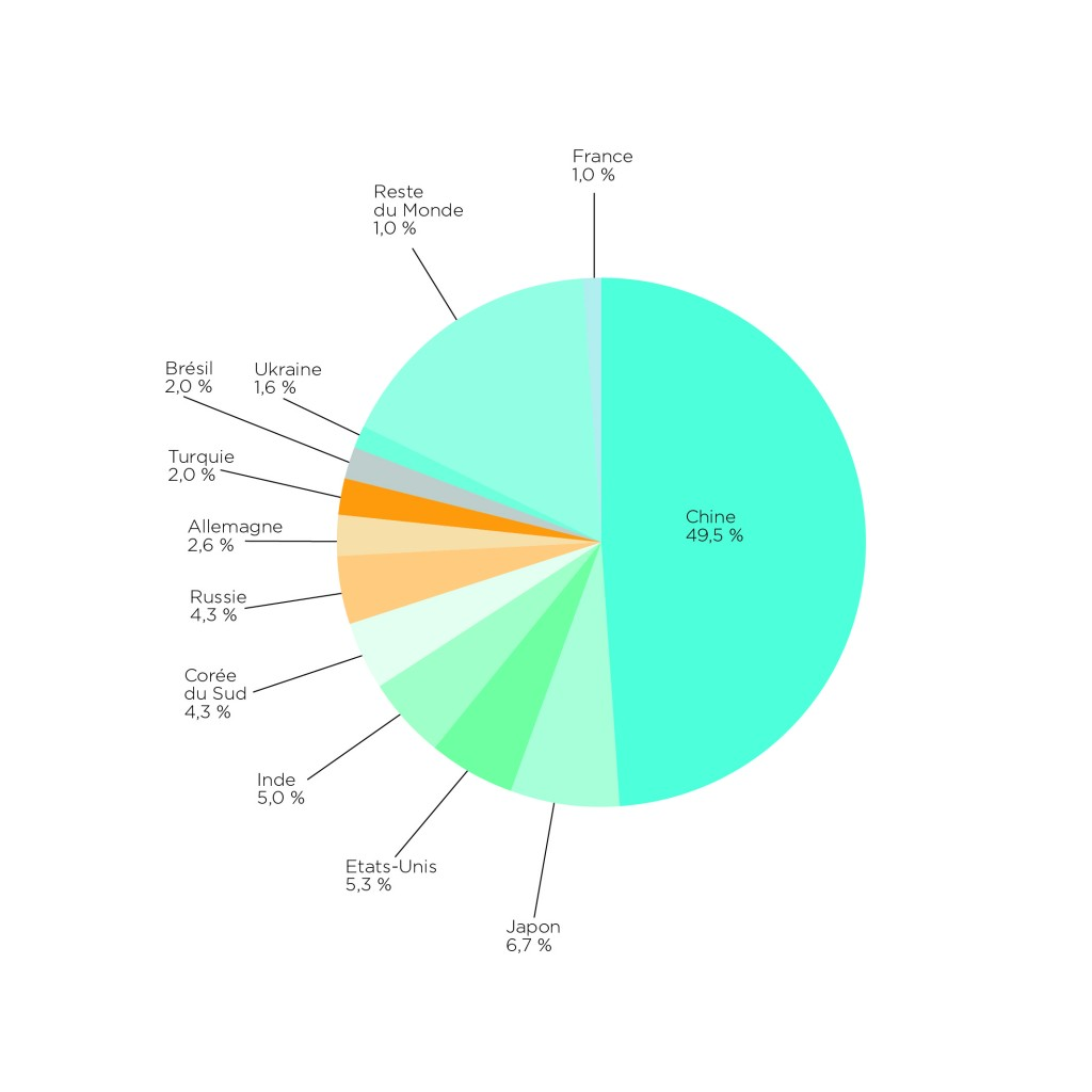 Graphe sectoriel campagne RSI-01
