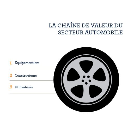valeur-secteur-auto