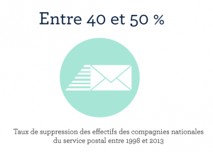 40-compagnies-nationales-service-postal