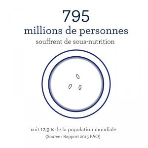 795-millions-sous-nutrition
