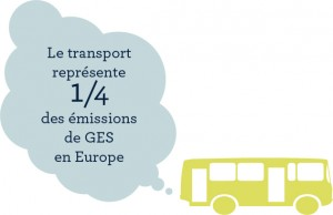 Emissions de GES europe