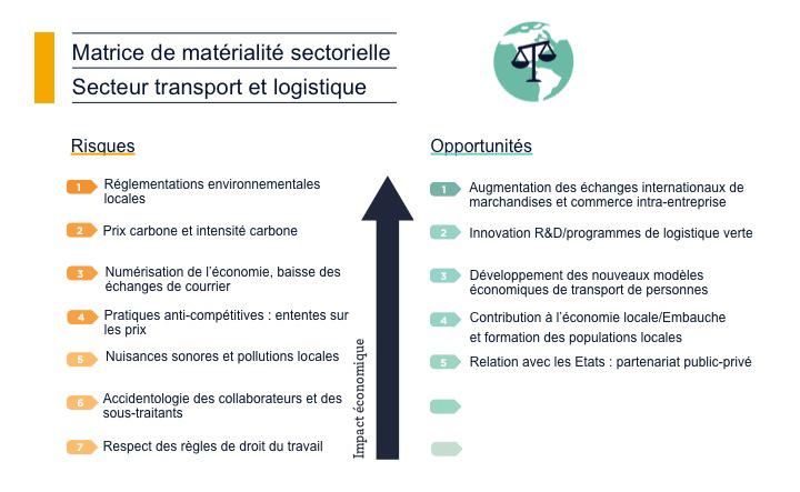 matrice de matérialité transport et logistique_2
