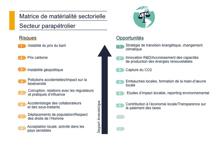 Matrice de matérialité sectorielle Parapétrolier