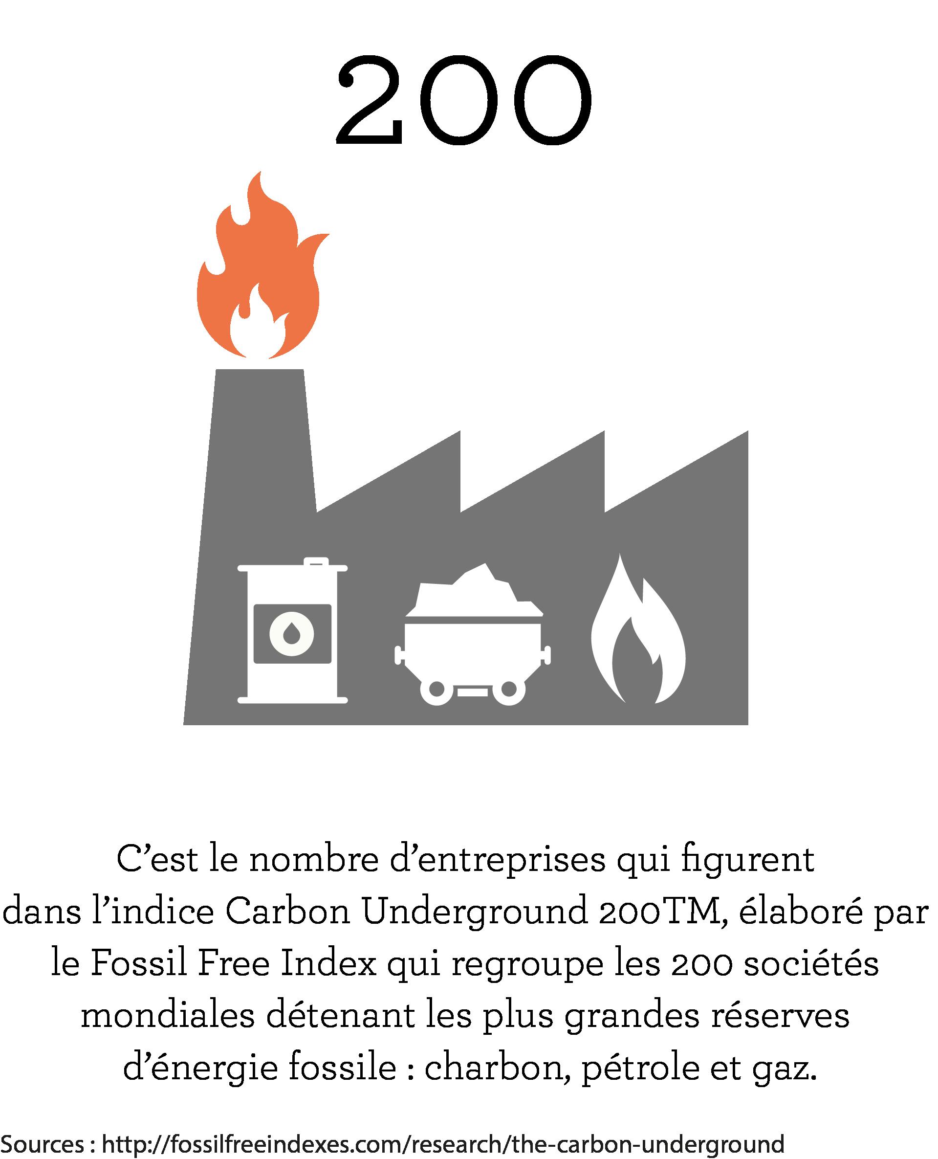 Producteurs de pétrole et de gaz ISRenergie fossile