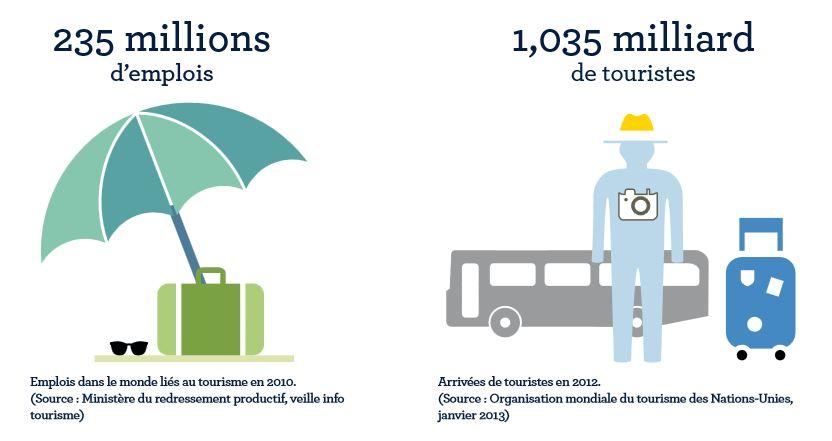 Emplois-tourisme1