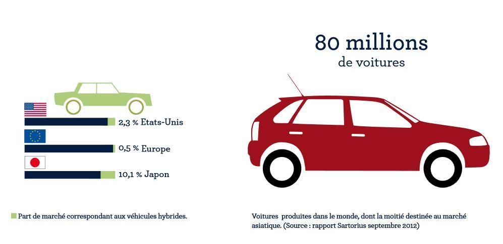 automobile-marché-hybide-asiatique