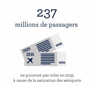237-millions-de-passageres-aériens-en-2035