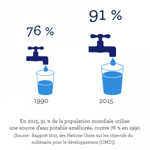eau-potable-population-mondiale
