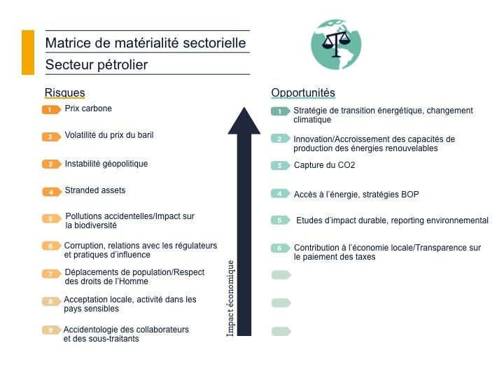 Matrice de matérialité sectorielle Pétrolier