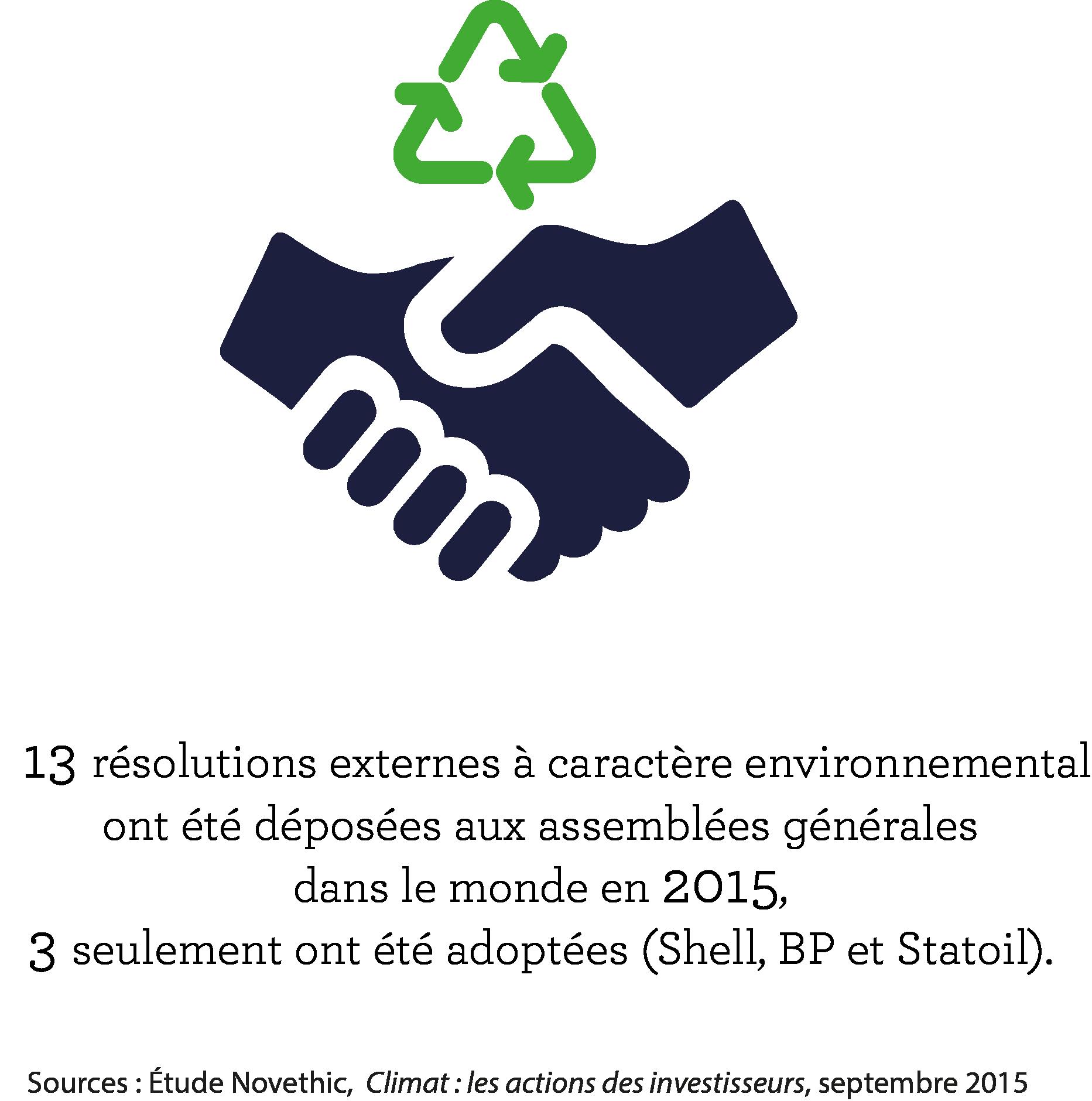 Producteurs de pétrole et de gaz ISR résolution environnement