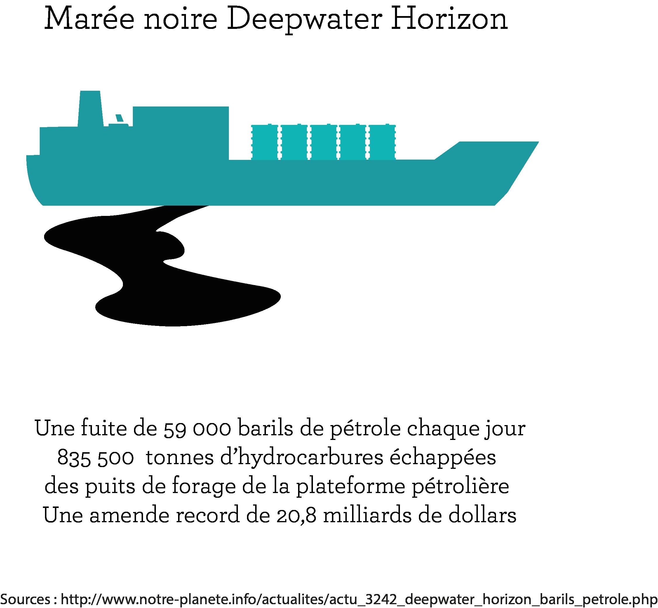 Producteurs de pétrole et de gaz isr marée noire