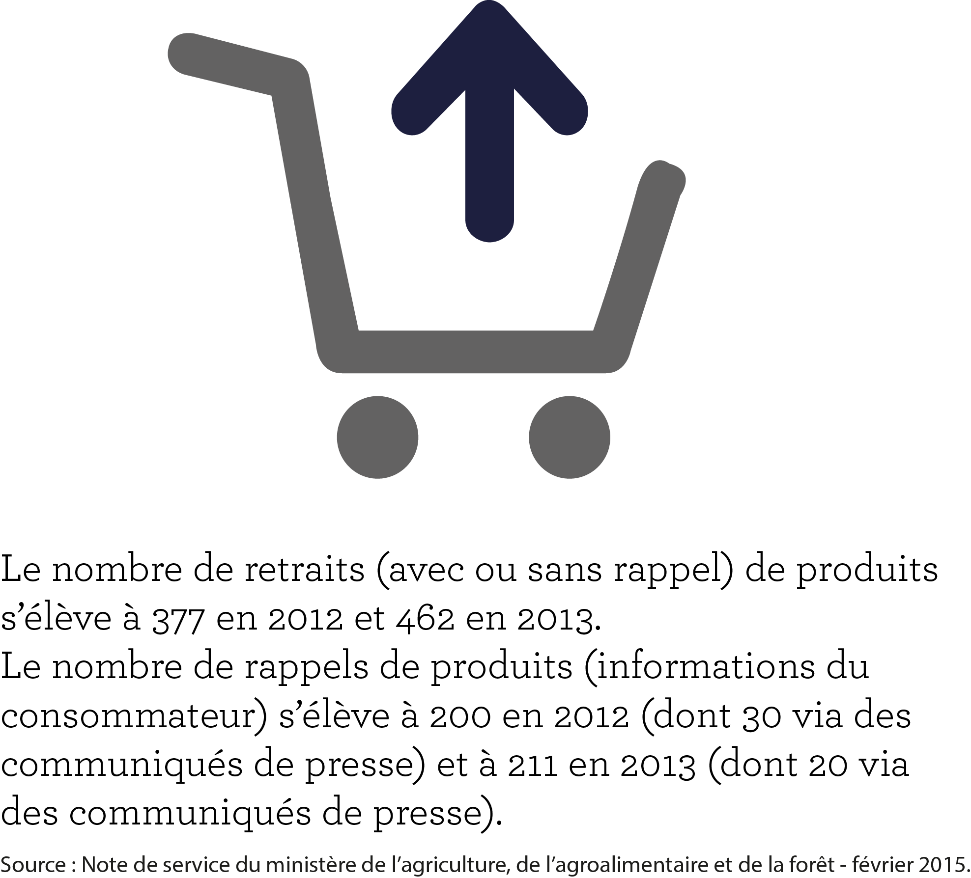 retraits et rappels de produits