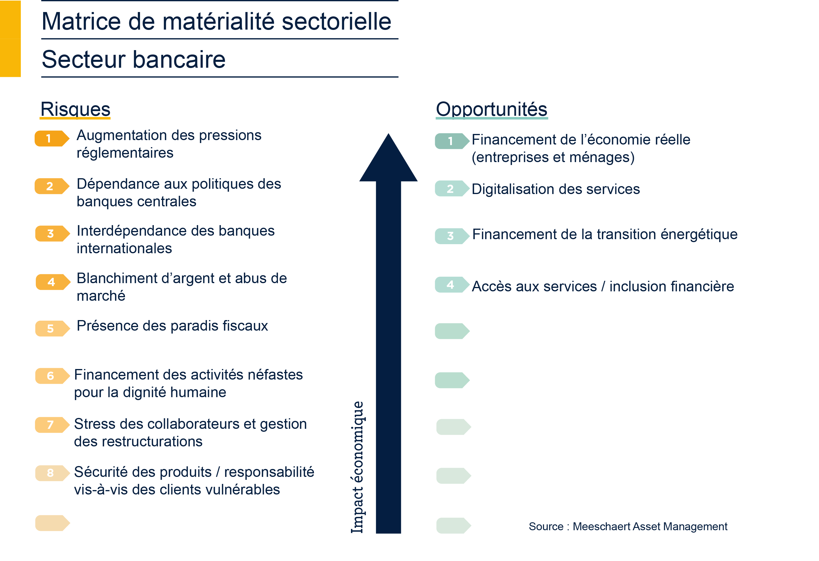 matrice-de-materialite-isr-banque